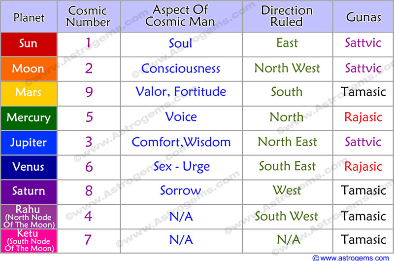 vedic-astrology-cosmic-number-aspect-direction-guna